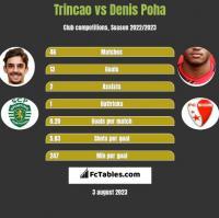 Trincao vs Denis Poha h2h player stats