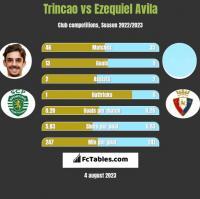 Trincao vs Ezequiel Avila h2h player stats