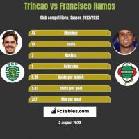 Trincao vs Francisco Ramos h2h player stats