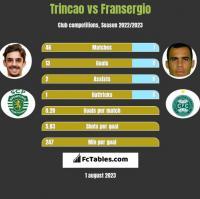 Trincao vs Fransergio h2h player stats