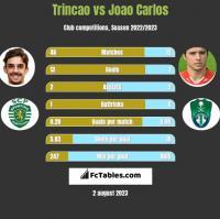 Trincao vs Joao Carlos h2h player stats