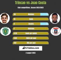 Trincao vs Joao Costa h2h player stats