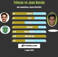 Trincao vs Joao Novais h2h player stats