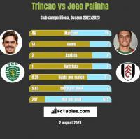 Trincao vs Joao Palinha h2h player stats