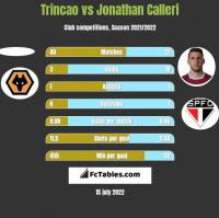 Trincao vs Jonathan Calleri h2h player stats