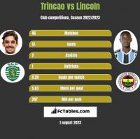 Trincao vs Lincoln h2h player stats
