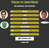 Trincao vs Lionel Messi h2h player stats