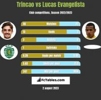 Trincao vs Lucas Evangelista h2h player stats