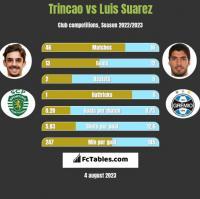 Trincao vs Luis Suarez h2h player stats
