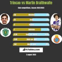 Trincao vs Martin Braithwaite h2h player stats