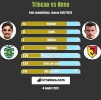 Trincao vs Nene h2h player stats