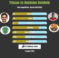Trincao vs Ousmane Dembele h2h player stats