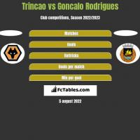 Trincao vs Goncalo Rodrigues h2h player stats