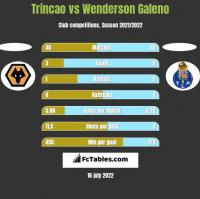 Trincao vs Wenderson Galeno h2h player stats