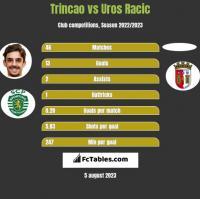 Trincao vs Uros Racic h2h player stats