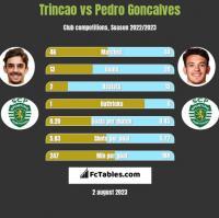 Trincao vs Pedro Goncalves h2h player stats