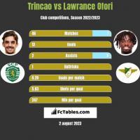 Trincao vs Lawrance Ofori h2h player stats