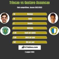 Trincao vs Gustavo Assuncao h2h player stats