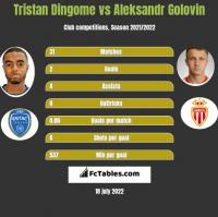 Tristan Dingome vs Aleksandr Gołowin h2h player stats