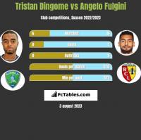 Tristan Dingome vs Angelo Fulgini h2h player stats