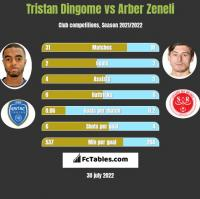 Tristan Dingome vs Arber Zeneli h2h player stats