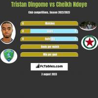 Tristan Dingome vs Cheikh Ndoye h2h player stats