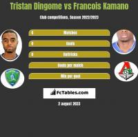 Tristan Dingome vs Francois Kamano h2h player stats