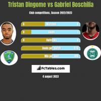 Tristan Dingome vs Gabriel Boschilia h2h player stats