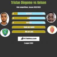 Tristan Dingome vs Gelson h2h player stats