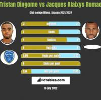 Tristan Dingome vs Jacques Alaixys Romao h2h player stats