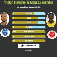Tristan Dingome vs Moussa Doumbia h2h player stats