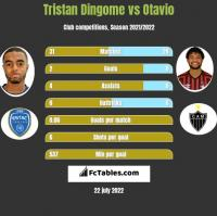 Tristan Dingome vs Otavio h2h player stats