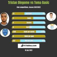 Tristan Dingome vs Toma Basic h2h player stats