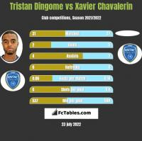 Tristan Dingome vs Xavier Chavalerin h2h player stats