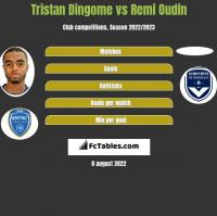 Tristan Dingome vs Remi Oudin h2h player stats