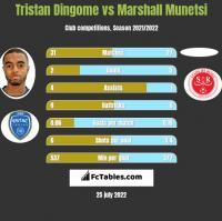 Tristan Dingome vs Marshall Munetsi h2h player stats
