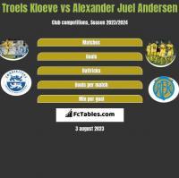 Troels Kloeve vs Alexander Juel Andersen h2h player stats
