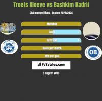 Troels Kloeve vs Bashkim Kadrii h2h player stats