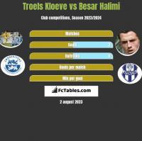 Troels Kloeve vs Besar Halimi h2h player stats