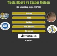 Troels Kloeve vs Casper Nielsen h2h player stats