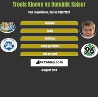 Troels Kloeve vs Dominik Kaiser h2h player stats