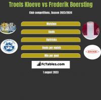 Troels Kloeve vs Frederik Boersting h2h player stats