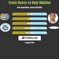 Troels Kloeve vs Hany Mukhtar h2h player stats