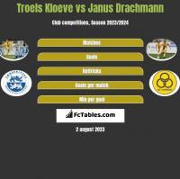 Troels Kloeve vs Janus Drachmann h2h player stats