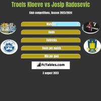 Troels Kloeve vs Josip Radosevic h2h player stats