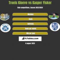 Troels Kloeve vs Kasper Fisker h2h player stats