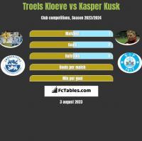 Troels Kloeve vs Kasper Kusk h2h player stats