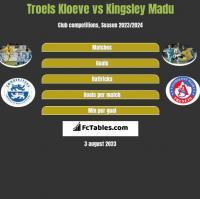 Troels Kloeve vs Kingsley Madu h2h player stats