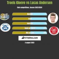 Troels Kloeve vs Lucas Andersen h2h player stats