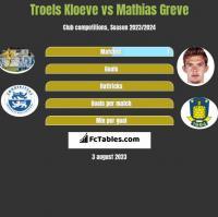 Troels Kloeve vs Mathias Greve h2h player stats